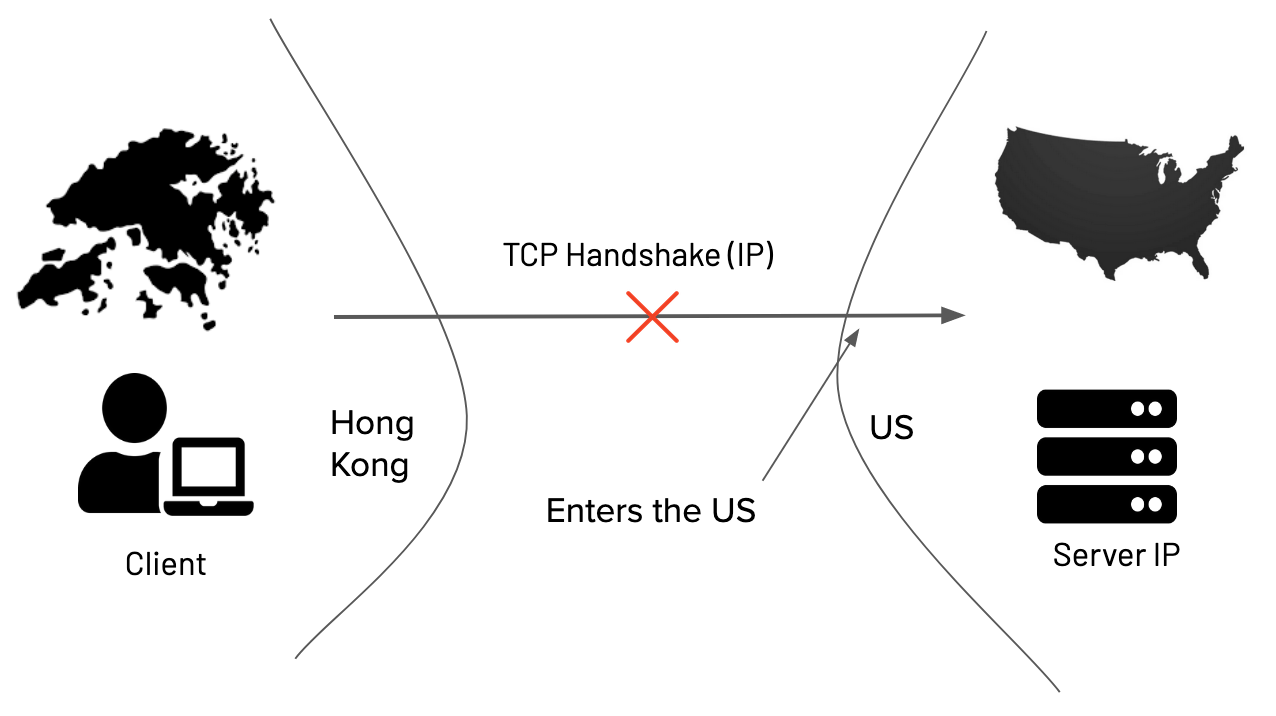 Blocked TCP connection from Hong Kong <
